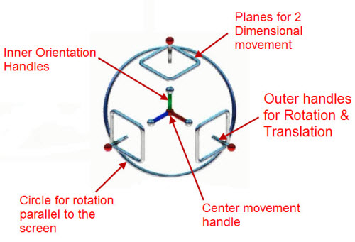 Figure 1: The anatomy of IronCAD's TriBall interactive cursor